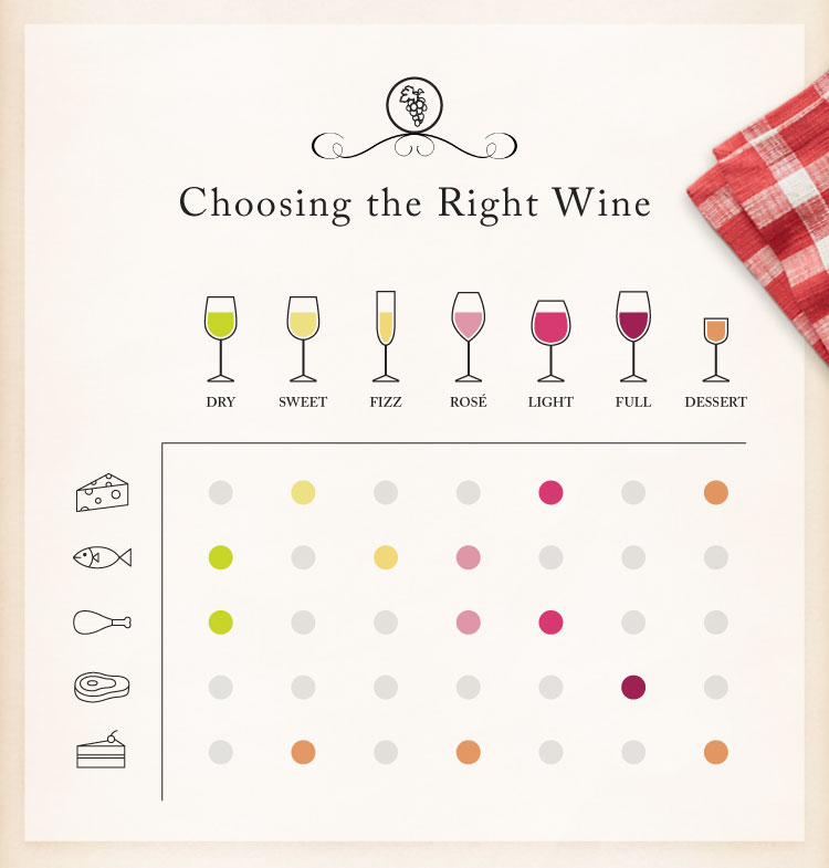 ship it appliances, wine cheat sheet